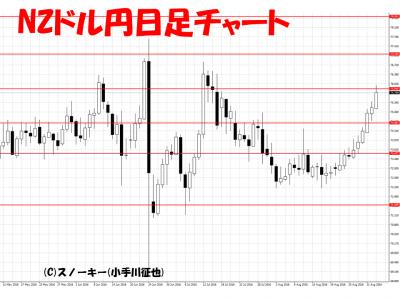 20160904NZドル円日足