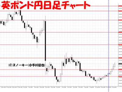 20160904さきよみLIONチャート検証英ポンド円