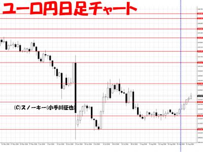 20160904さきよみLIONチャート検証ユーロ円