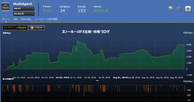 シストレ24マルチエージェント損益チャート