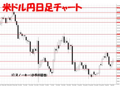 20160910米ドル円日足
