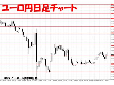 20160910ユーロ円日足