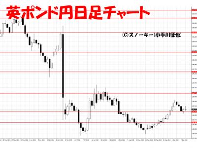 20160910英ポンド円日足