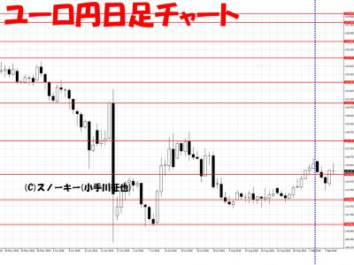20160910さきよみLIONチャート検証ユーロ円日足