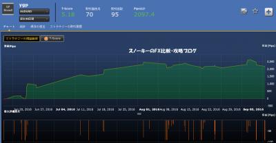 シストレ24ygp豪ドル米ドル
