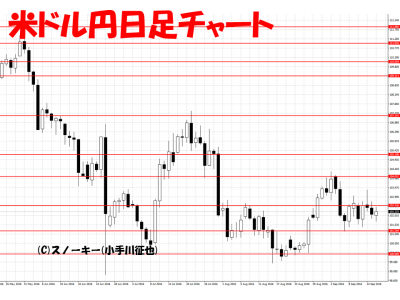20160917米ドル円日足
