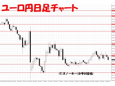 20160917ユーロ円日足