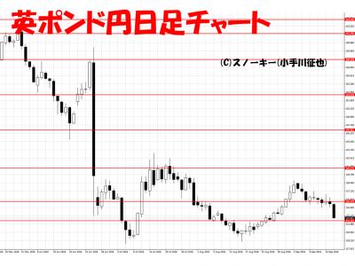 20160917英ポンド円日足