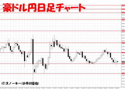 20160917豪ドル円日足