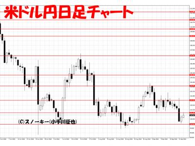 20160924米ドル円日足