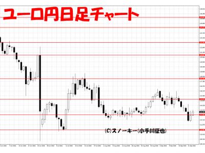 20160924ユーロ円日足