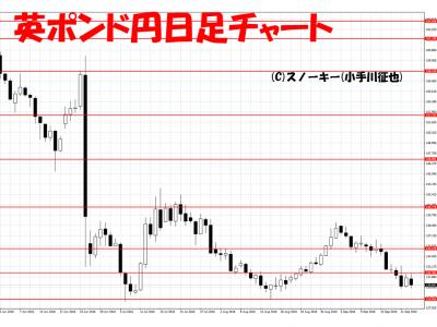 20160924英ポンド円日足