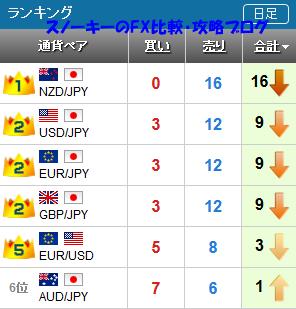 20160924さきよみLIONチャートランキング