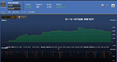 シストレ24FILLMORE損益チャート