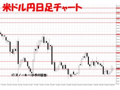 20161001米ドル円日足