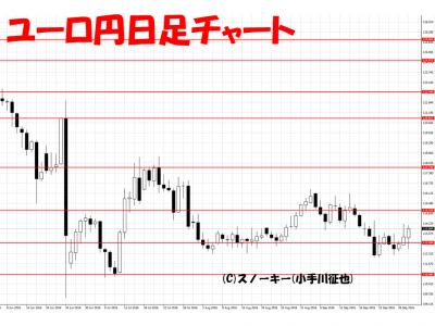 20161001ユーロ円日足