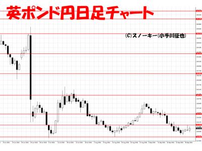 20161001英ポンド円日足