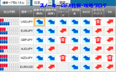 20161001さきよみLIONチャートシグナルパネル