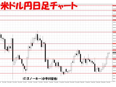 20161006米ドル円日足チャート