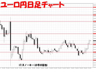 20161006ユーロ円日足チャート