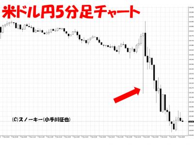20161007米雇用統計米ドル円5分足