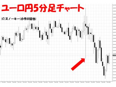 20161007米雇用統計ユーロ円5分足