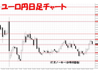 20161008ユーロ円日足