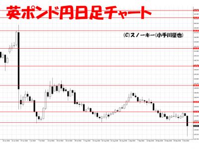 20161008英ポンド円日足