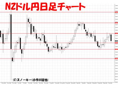 20161008NZドル円日足