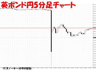 20161008英ポンド円5分足チャート