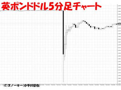 20161008英ポンドドル5分足チャート