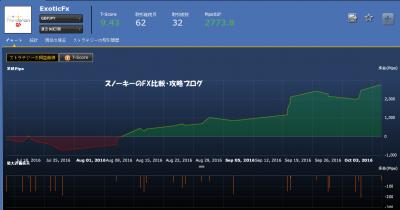 シストレ24ExoticFx損益チャート