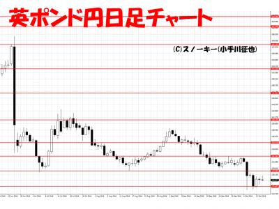 20161015英ポンド円日足