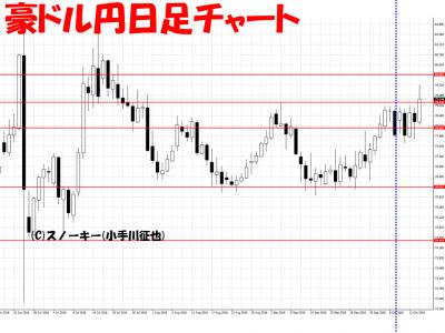 20161015豪ドル円日足さきよみLIONチャート検証