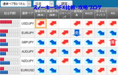 20161015さきよみLIONチャートシグナルパネル