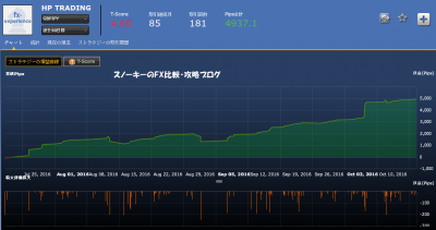 シストレ24HP TRADING損益チャート英ポンド円