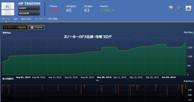 シストレ24HP TRADING損益チャートユーロ円