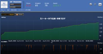 シストレ24HP TRADING損益チャートスイスフラン円