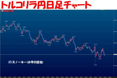 20160720トルコリラ円日足チャート