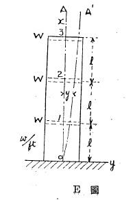3-story model