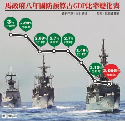 台湾国防GDP