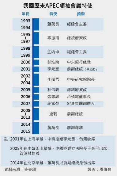 APEC台湾資料無題