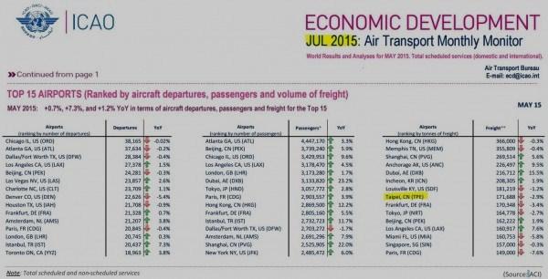 ICAO官網上的資料顯示,2015年7月之後是被標註為「中國台北」(Taipei, CN)