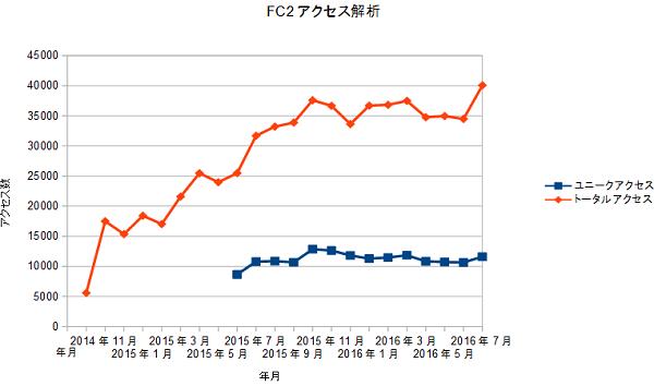 FC2access20160731.png