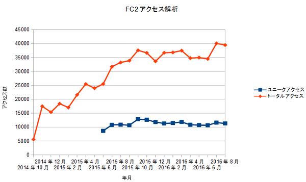FC2access20160901.png