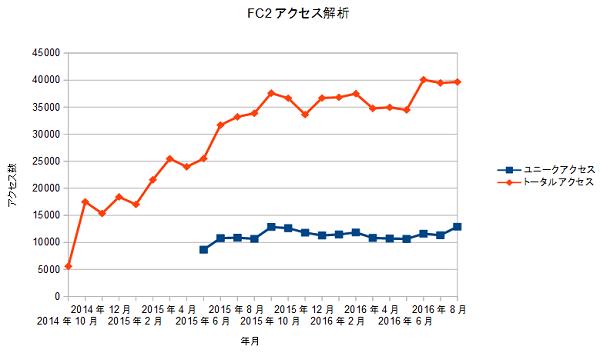 FC2access20161001.png