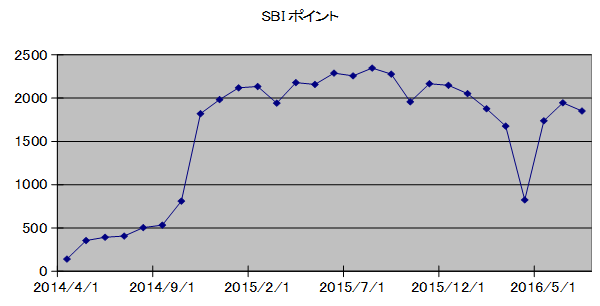 SBIpoint20160731.png