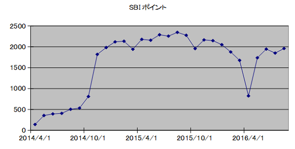SBIpoint20160901.png