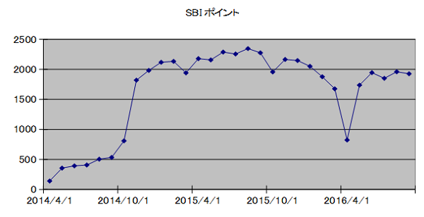 SBIpoint20161001.png