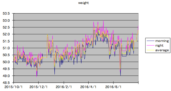 weight20160731.png